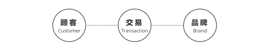 customer-transaction-brand
