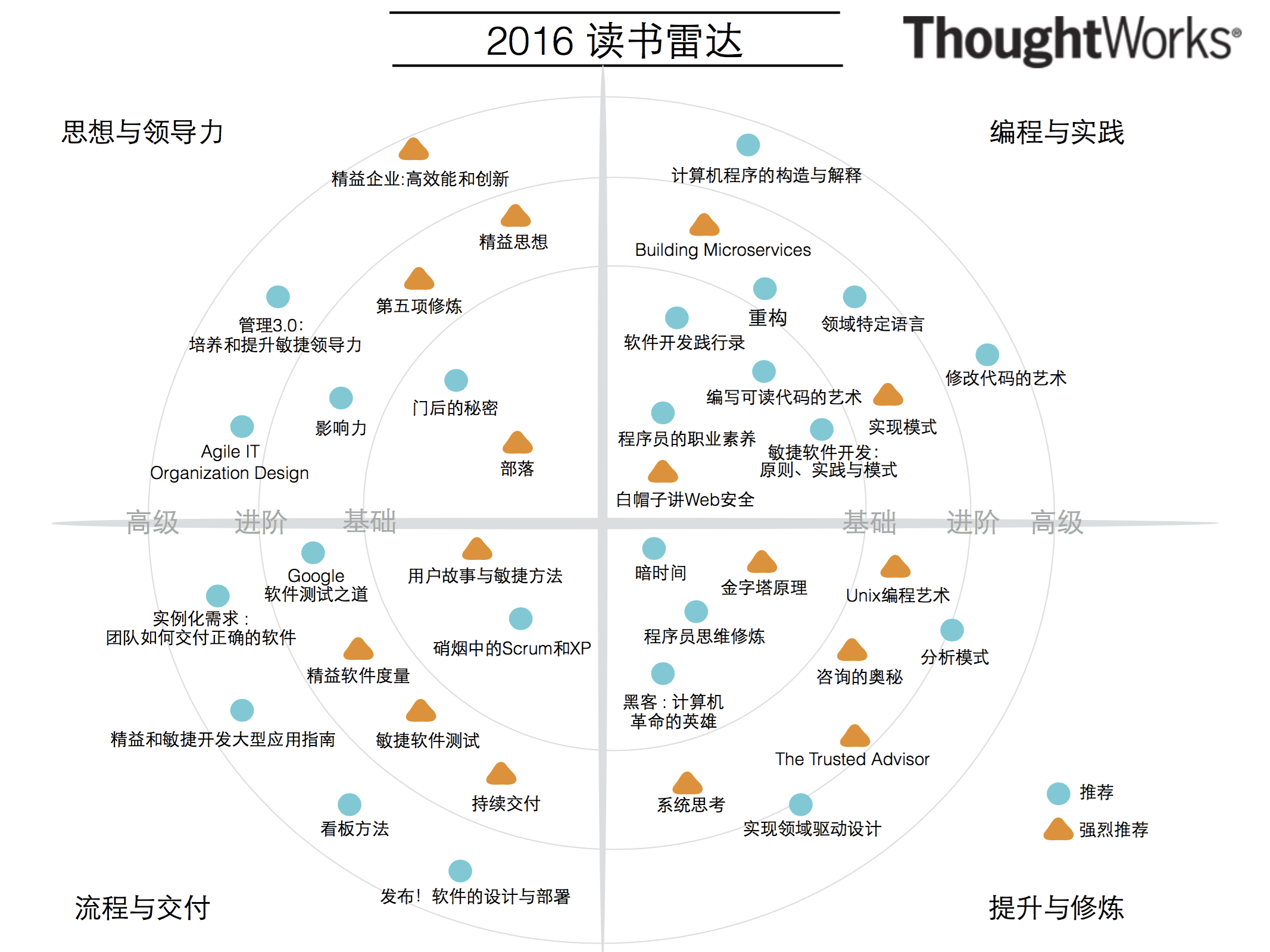 ThoughtWorks读书雷达(2016)