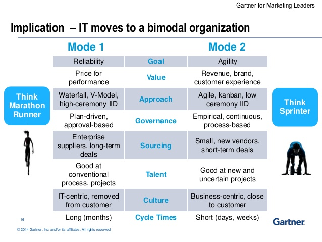 gartner-bimodal-it
