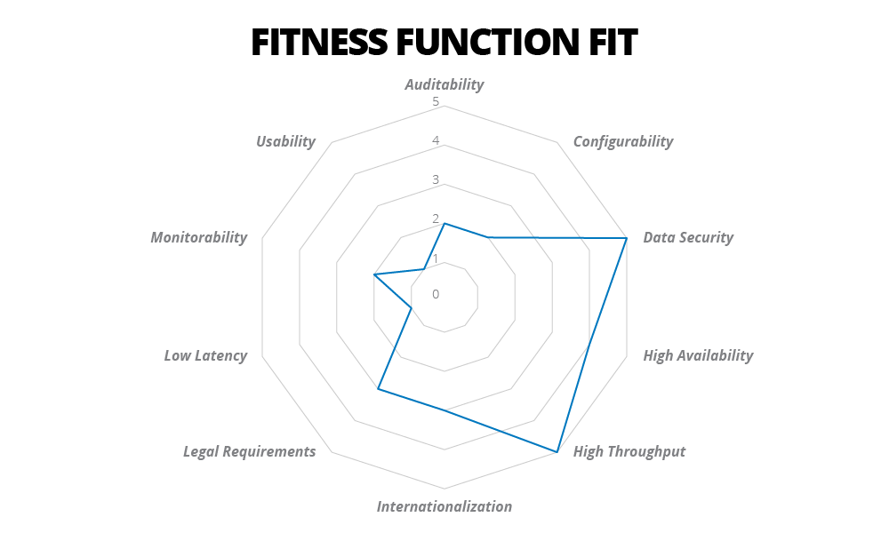 fitness-function