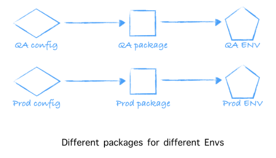 1-different-packages