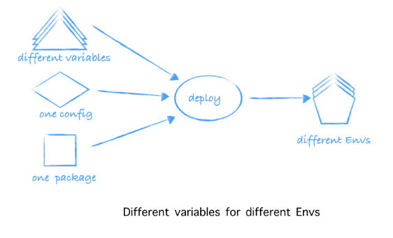 3-different-variables