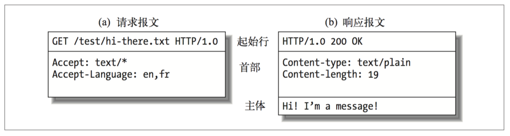1-http-message