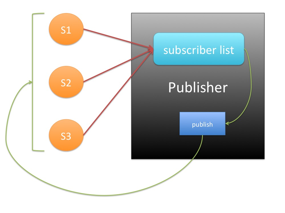 5-publish-subscribe